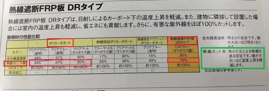 熱線遮断FRP板 熱線カット率