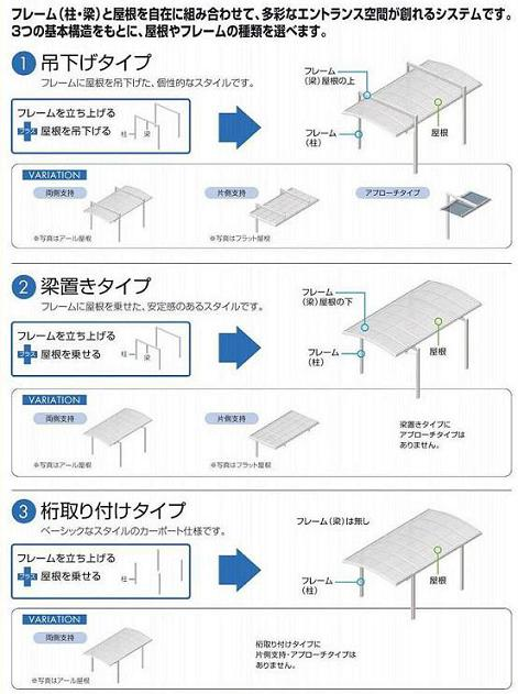 3つの基本構造